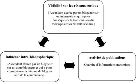 activit駸 des si鑒es sociaux influence intra blogosph 233 rique et visibilit 233 sur les