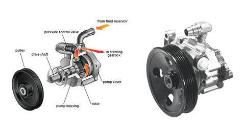 Pompa Power Steering Kuda Grandia 2 0 mengenal hidrolik power steering ombro