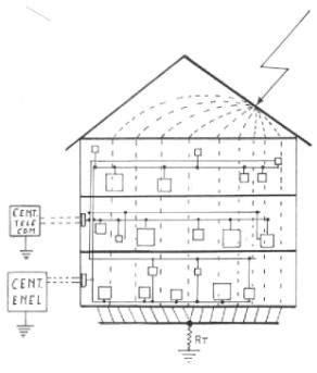 gabbia di faraday edifici nota tecnica