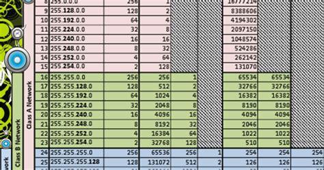 tutorial subnetting pdf tabel subnet mask dan host pada kelas a b dan c
