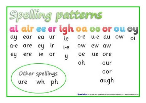 spelling pattern year 2 1000 images about letters and sounds on pinterest words