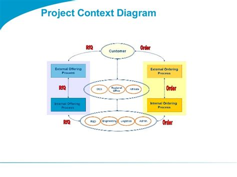 context diagram template togaf 9 template project context diagram