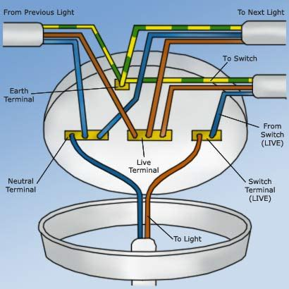 Wiring A Ceiling Light Wiring A Ceiling How To Wire A Ceiling