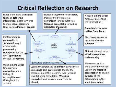 gibbs reflective model template a personal reflection of the activity on reflective