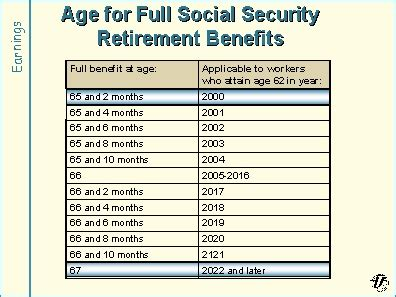 social security benefits table 76 best images about social security on the