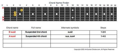 Chord Lookup Songwriter Tool Chord Finder For Guitar Jamison