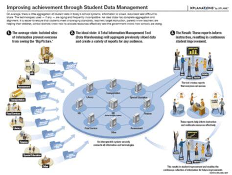 design of management information system pdf student information system wikipedia