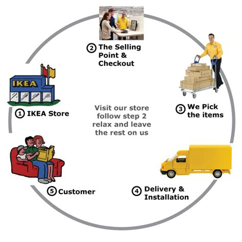 ikea self assembly process design life cycle pay and go ikea