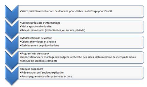 Cabinet D Audit Interne by Obligation D Audit 233 Nerg 233 Tique S Il Y A Urgence Faisons