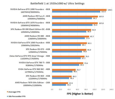 videocard bench battlefield 1 dx12 benchmarks three resolutions tested
