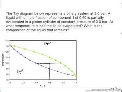 txy diagram txy diagram lever rule review