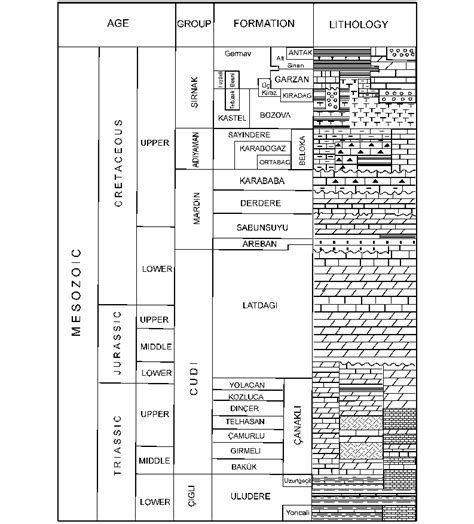 columnar section generalized columnar section of mesozoic autochthonous
