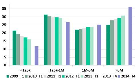 d italia centrale dei rischi crediti deteriorati e sofferenze bancarie negli anni della
