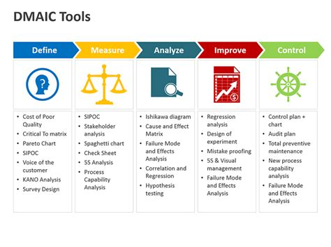 dmaic template editable powerpoint templates dmaic tools business
