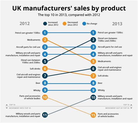 uk sales uk manufacturers sales by product prodcom office for