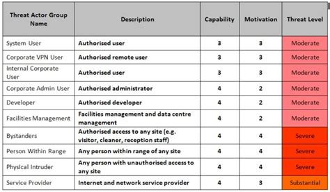 threat model template business priorities what to protect monitor and test