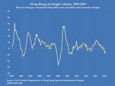 recessionary forces global air freight volume plunges in a sign of economic stress zero hedge
