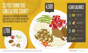 calories in thanksgiving meal thanksgiving dinner calorie overload