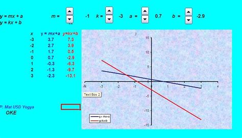 membuat grafik persamaan garis lurus di excel software matematika excel untuk pembelajaran garis lurus