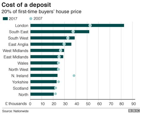 how much deposit to buy house buying a home how long does it take to save a deposit 171 metropolis surveying services