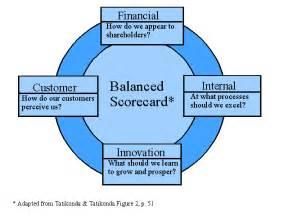 sprunger blog balance scorecard