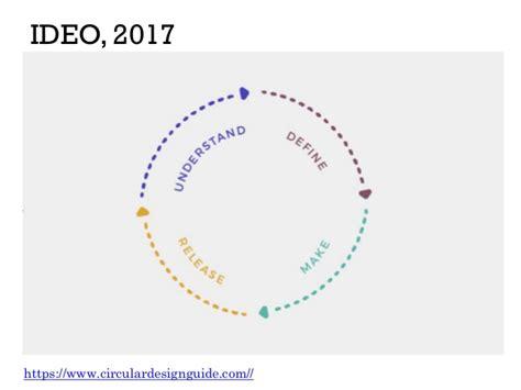 design thinking nngroup design thinking diagrams