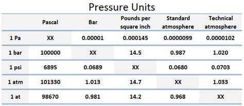 pressure conversion table pressure scales pressure units nuclear power
