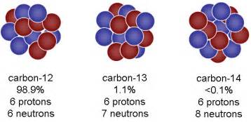 What Isotope Has 14 Protons And 14 Neutrons Radioactivity Mrreid Org