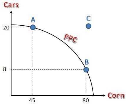 ppc diagram ppc smackdown economics