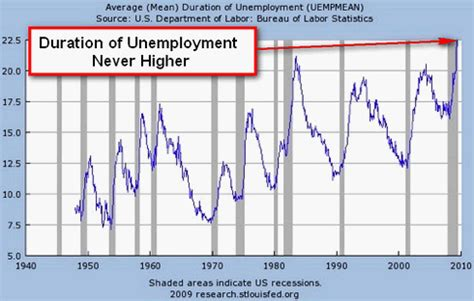 what is the average length of unemployment in the us average duration of unemployment phoenix project daily