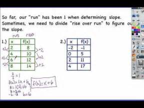 5 4 writing a function rule