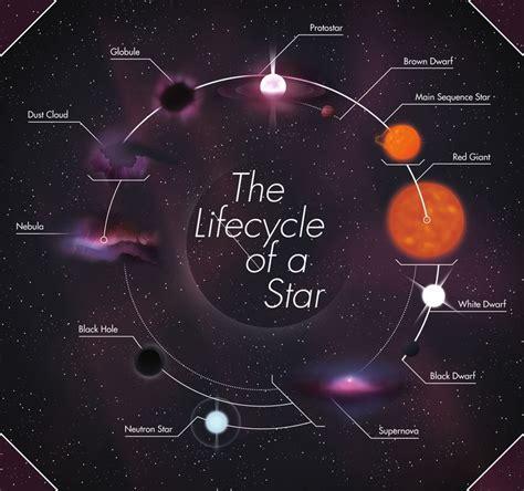 Outer Evolve 84 best stellar evolution images on nebulas