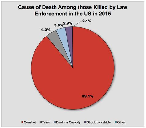 how many people died in 2016 police killing of blacks data for 2015 2016 2017