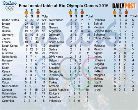 2016 olympics medal table medal table at olympic punjab