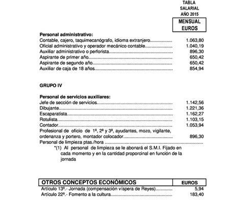 convenio colectivo comercio metal barcelona 2016 tabal salarial convenio colectivo comercio textil