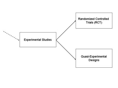 experiment design guide study designs in epidemiology