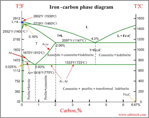 iron carbon diagram iron carbon phase diagram substech