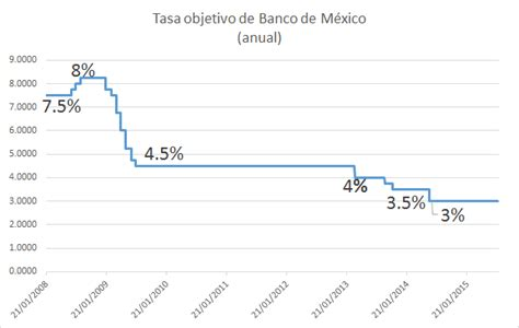 colombia incremento de tasa interes 2016 191 por qu 233 debe importarme la subida de tasas de inter 233 s en