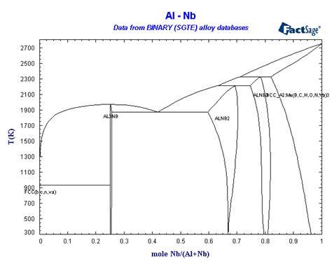 ti o phase diagram alloys of 41 niobium