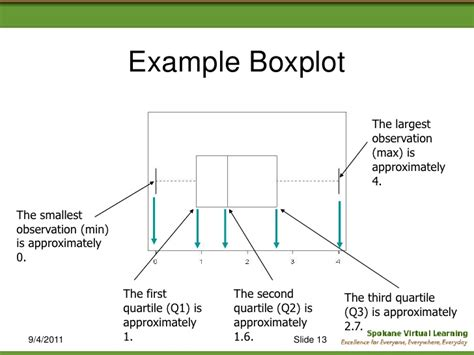 5 Point Plot Outline by 5 Number Summary