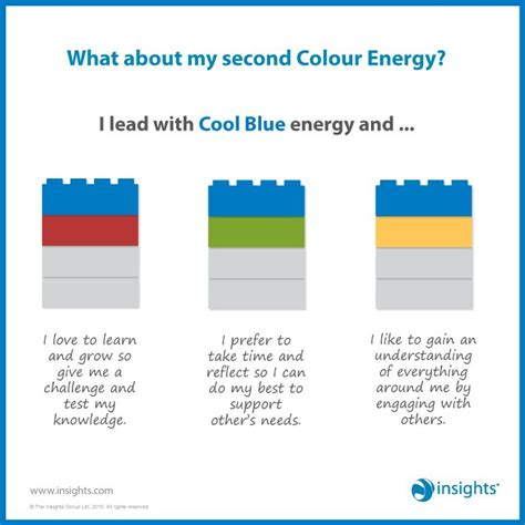 other energy blueandyellow what about my second colour energy i lead with cool blue