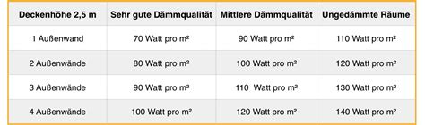 Raum Quadratmeter Berechnen by Quadratmeter Badezimmer Berechnen Badezimmer