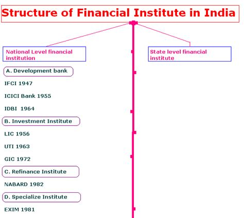 Companies For Mba Finance In India by Structure Of Financial Institute In India