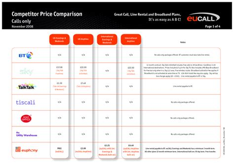 competitor comparison chart template pin needs assessment template portfolio analysis on