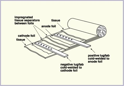 electrolytic capacitor how does it work inside an electrolytic capacitor and how does it works