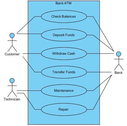 use diagram exle for bank use exle atm visual paradigm community circle