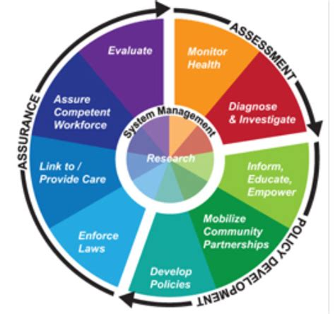What Is Public Health?   Public Health New Mexico