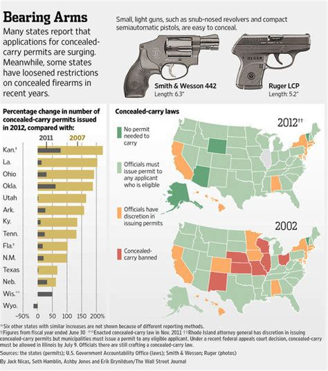 concealed carry statistics crime rate all one needs to know about guns and crime in three charts