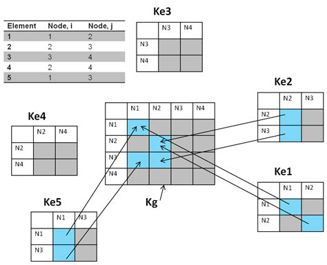 figure 9 visual element analysis matrix for the reference exemplars simplest explanation of finite element analysis fea or