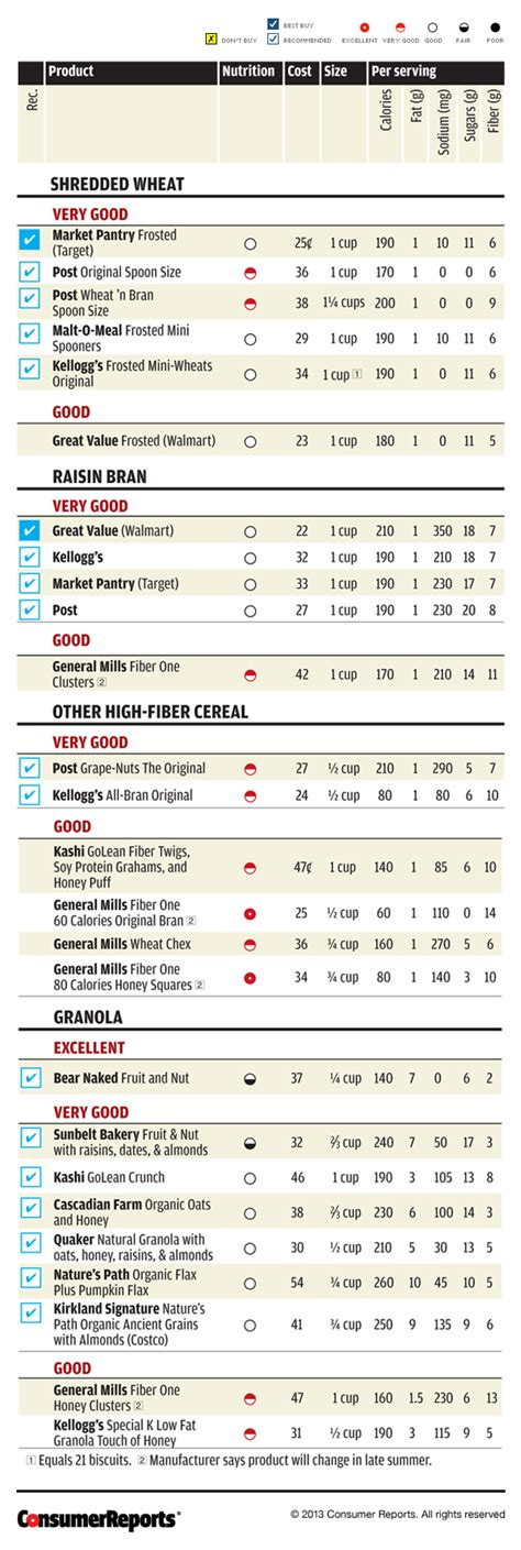 food reviews consumer reports best high fiber cereal consumer reports taste test